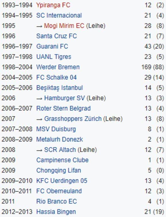 Fussball Quiz Erkennst Du Diese Spieler An Ihrer Wikipedia