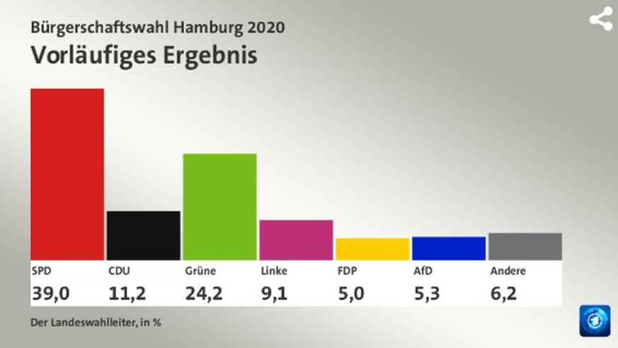 Vorläufiges Ergebnis: Alle Hamburg-Zahlen im Überblick