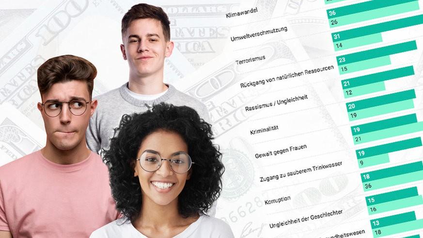 Das sind die größten globalen Probleme für junge Menschen