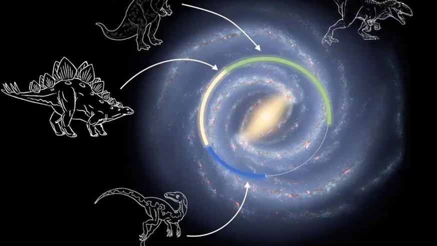 Die Dinosaurier lebten auf der anderen Seite der Milchstraße
